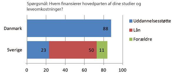 Svenske studerende lever af lån