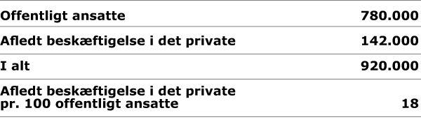 100 offentligt ansatte giver 18 private job