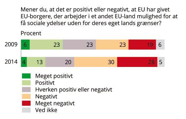 Modstand mod ydelser til EU-borgere stiger