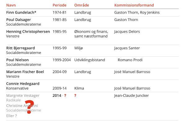 Danske kommissærer gennem 40 år