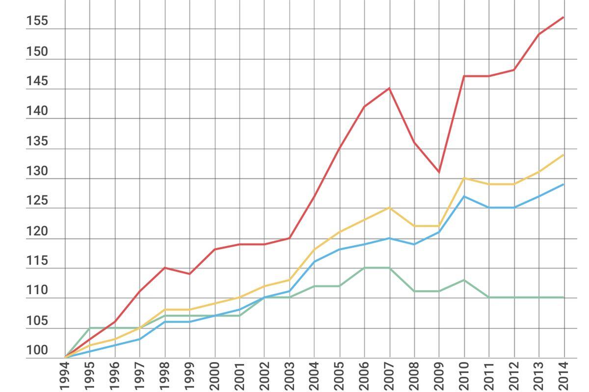 Mens de rigeste - men også gennemsnitsdanskeren - har fået en væsentlig stigning i realindkomsten. De fattigste er på 20 år kun steget med ti procent. Siden 2007 er deres disponible indkomst faldet.